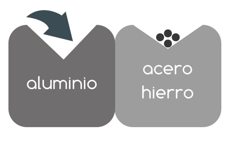 ventaja aluminio anodizado